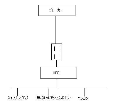 UPSの意味が無かった・・・・