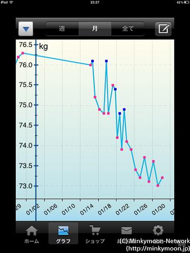 糖質制限ダイエット 開始3週間目の結果