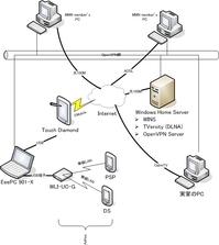 家庭内VPN