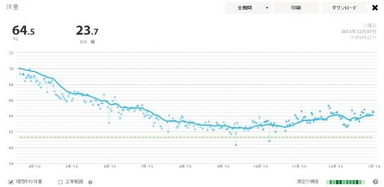 2013年の体重推移