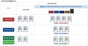 ANA国際線 プラチナメンバーの手荷物許容量